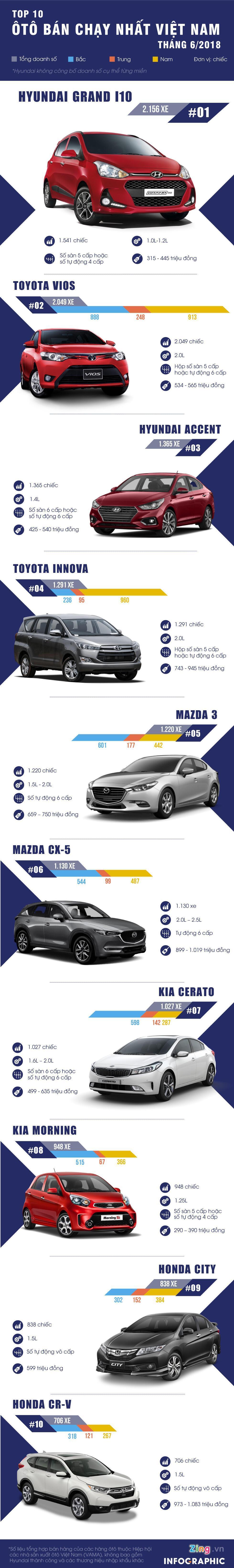 10 ôtô bán chạy nhất tháng 6/2018 - Toyota Vios mất ngôi vương - Hình 1