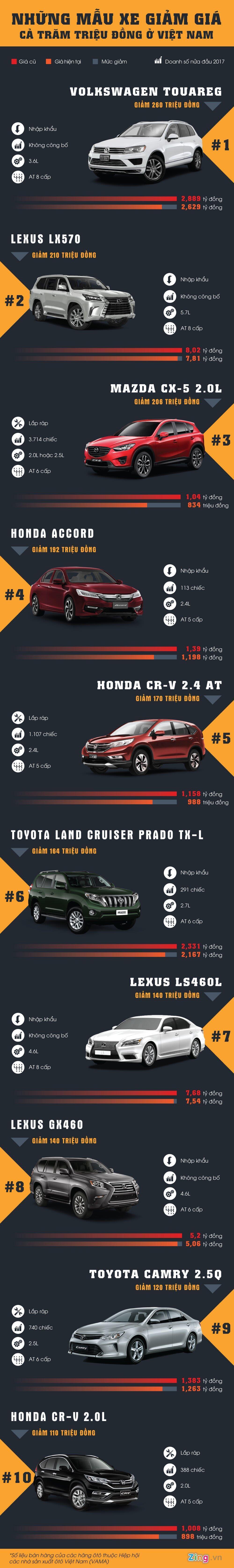 10 ôtô giảm giá mạnh nhất ở Việt Nam từ đầu 2017 - Hình 1