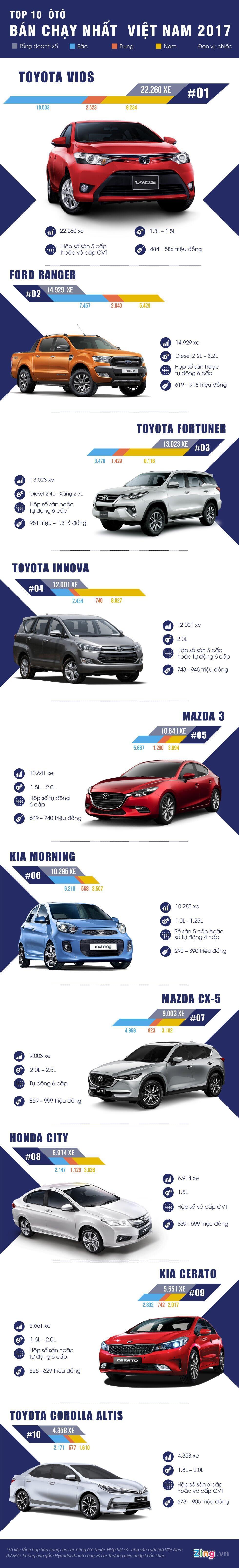 10 xe bán chạy nhất Việt Nam 2017: Toyota Vios nắm ngôi vua - Hình 1