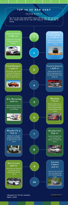 10 xe ôtô bán chạy nhất thị trường Việt tháng 6/2017 - Hình 1