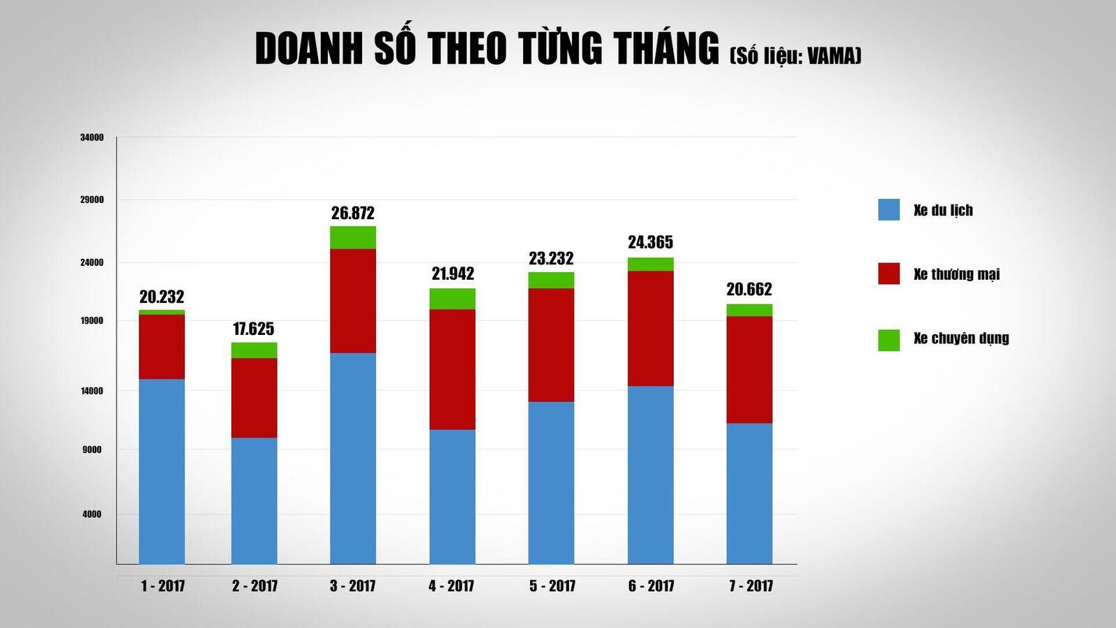 4 tháng khó khăn chờ đợi thị trường ôtô Việt - Hình 5
