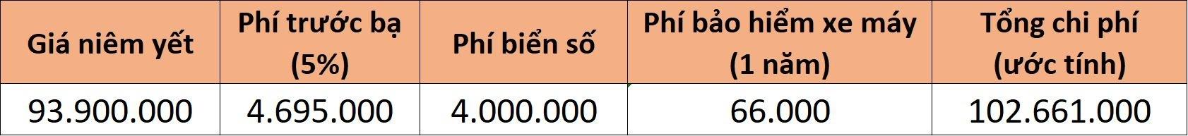 5-mau-xe-may-150-cc-co-gia-lan-banh-tren-100-trieu-dong-tai-viet-nam