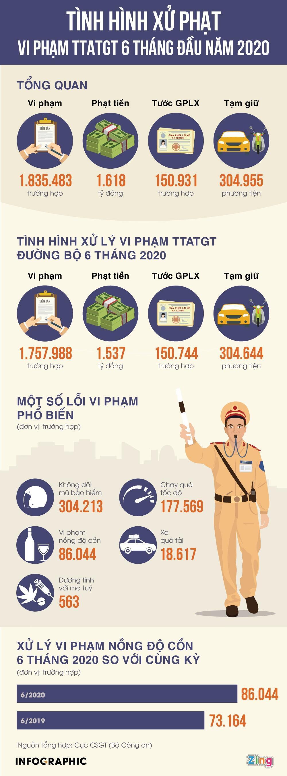86-000-tai-xe-vi-pham-nong-do-con-trong-6-thang