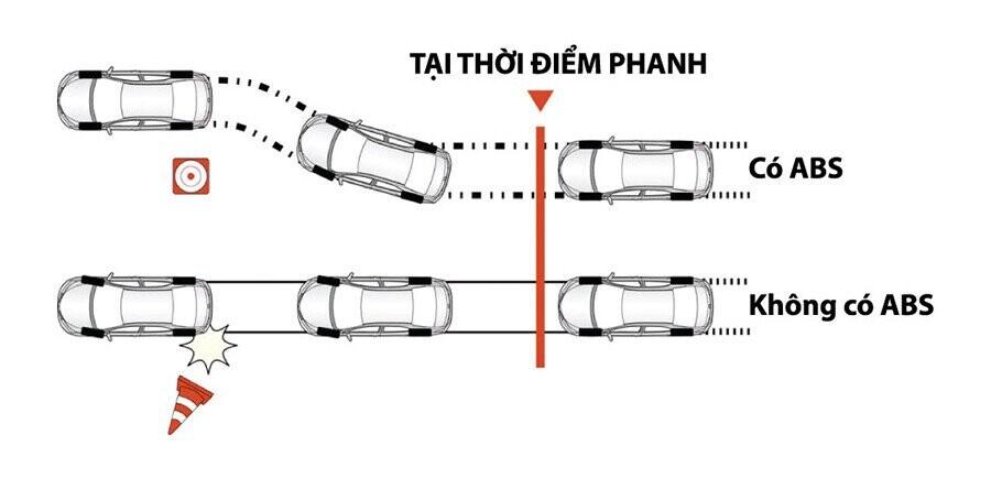 Hệ thống chống bó cứng phanh ngăn ngừa bánh xe bó cứng khi phanh khẩn cẩp