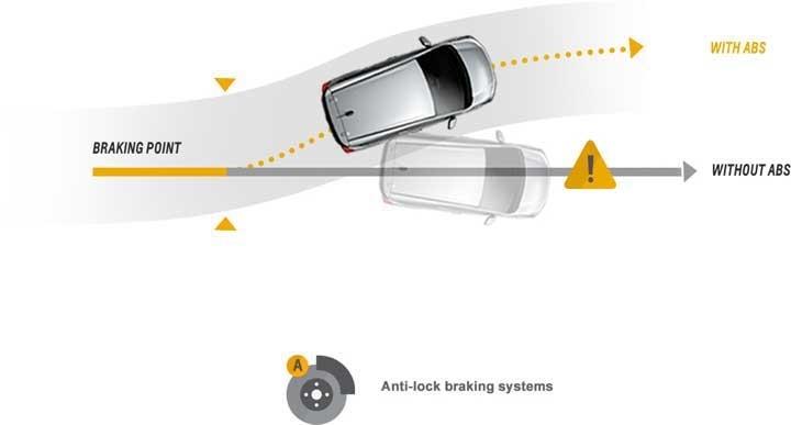Hệ thống phanh ABS chống bó cứng