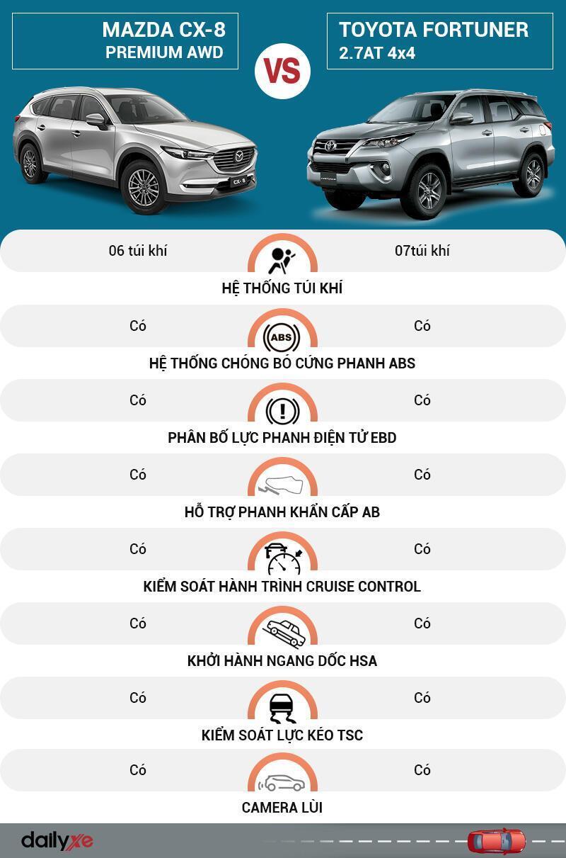So sánh an toàn Mazda CX-8 và Toyota Fortuner