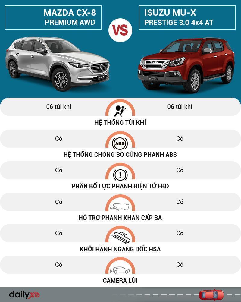So sánh an toàn Mazda CX-8 và Isuzu MU-X