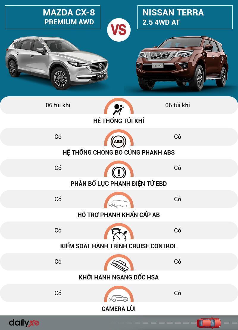 So sánh an toàn Mazda CX-8 và Nissan Terra