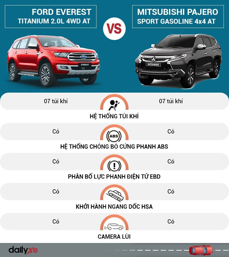 So sánh an toàn Ford Everest và Mitsubishi Pajero Sport