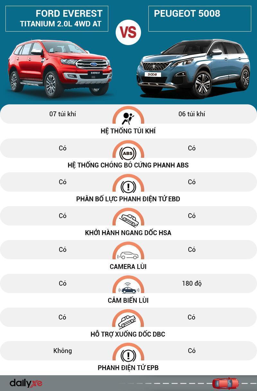 So sánh an toàn Ford Everest và Peugeot 5008