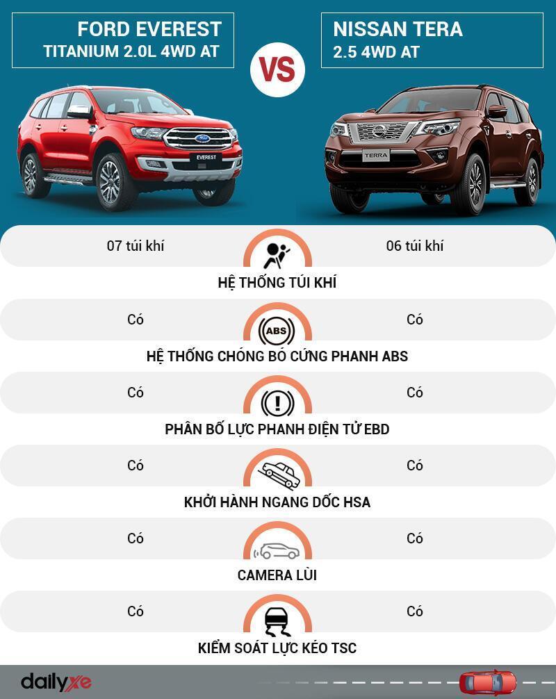 So sánh an toàn Ford Everest và Nissan Terra