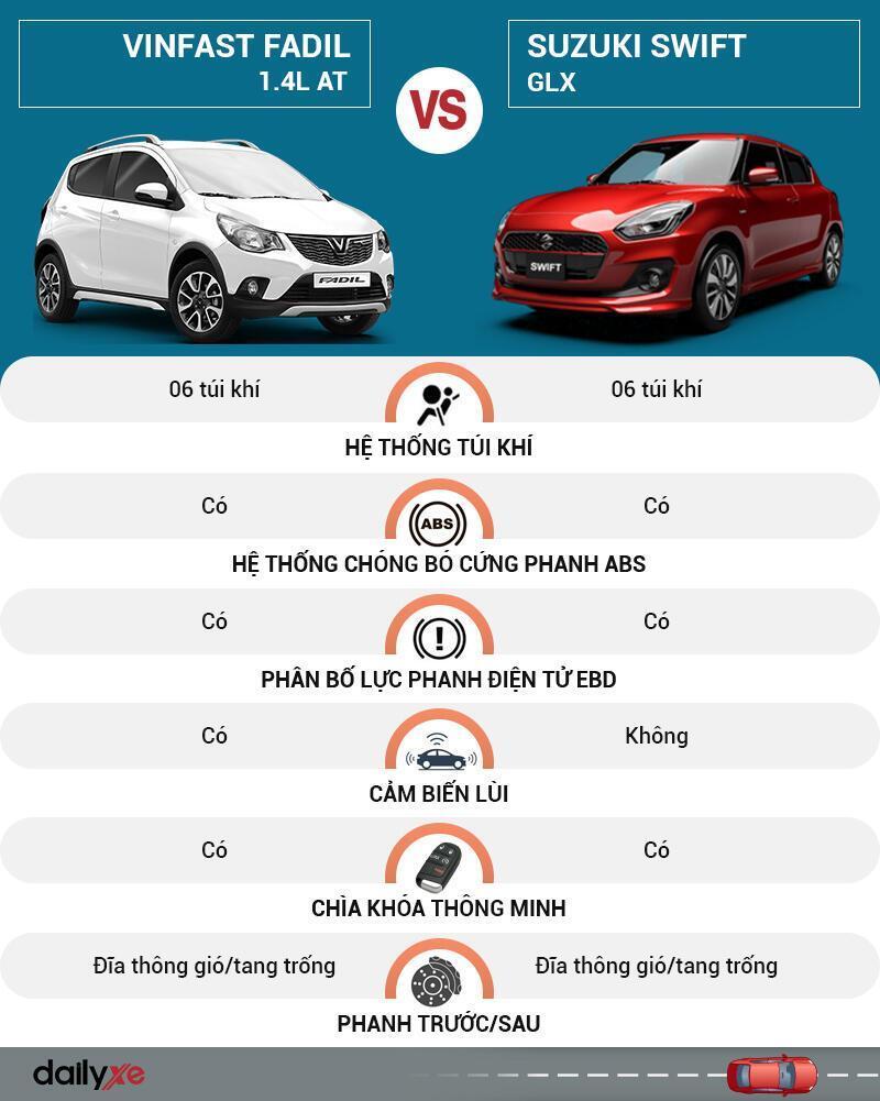 So sánh an toàn VinFast Fadil và Suzuki Swift
