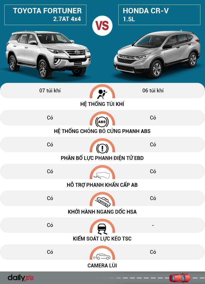 So sánh an toàn Toyota Fortuner và Honda CR-V