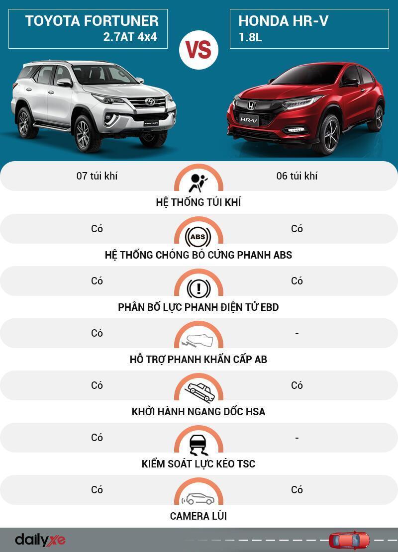 So sánh an toàn Toyota Fortuner và Honda HR-V