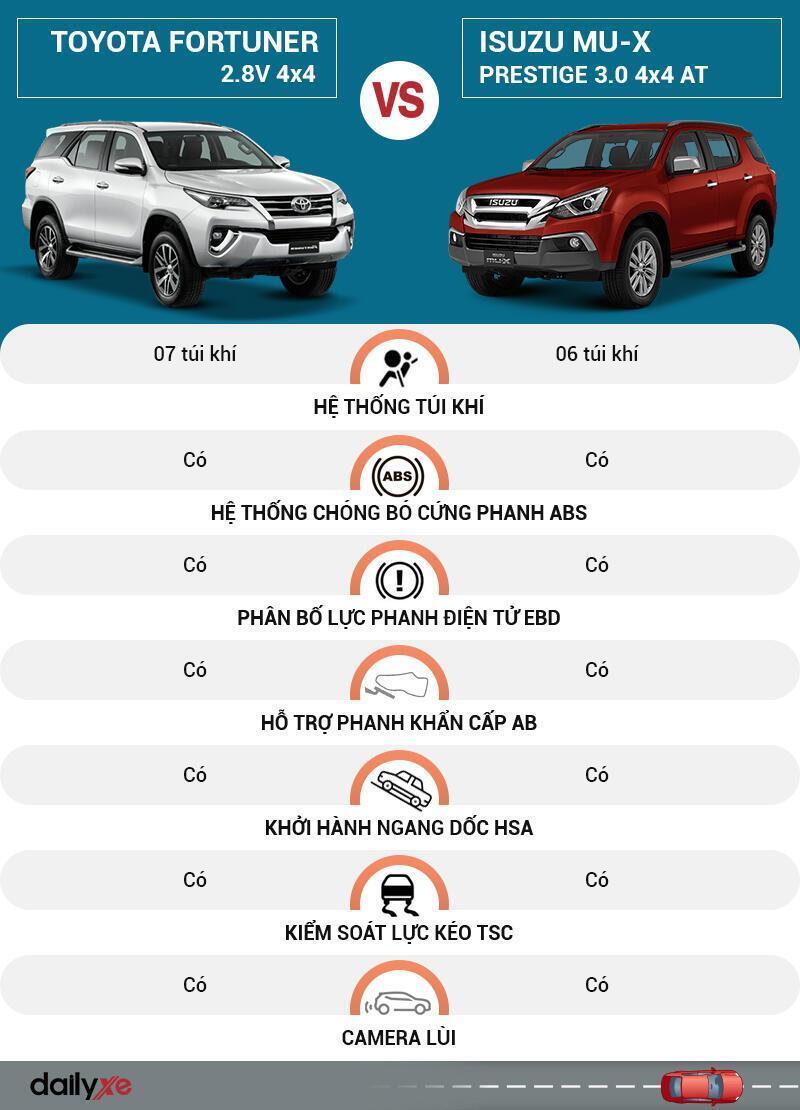 So sánh an toàn Toyota Fortuner và Isuzu MU-X