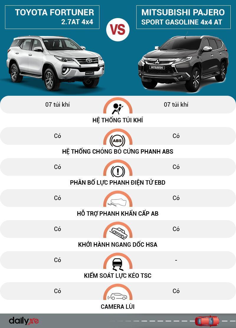 So sánh an toàn Toyota Fortuner và Mitsubishi Pajero Sport