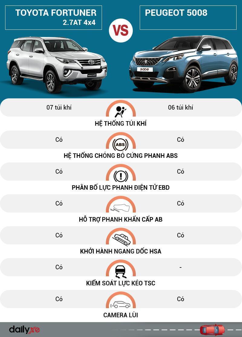 So sánh an toàn Toyota Fortuner và Peugeot 5008
