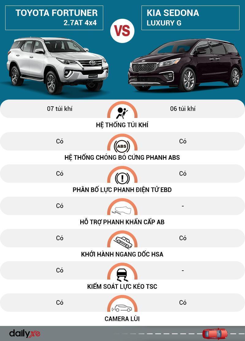 So sánh an toàn Toyota Fortuner và KIA Sedona