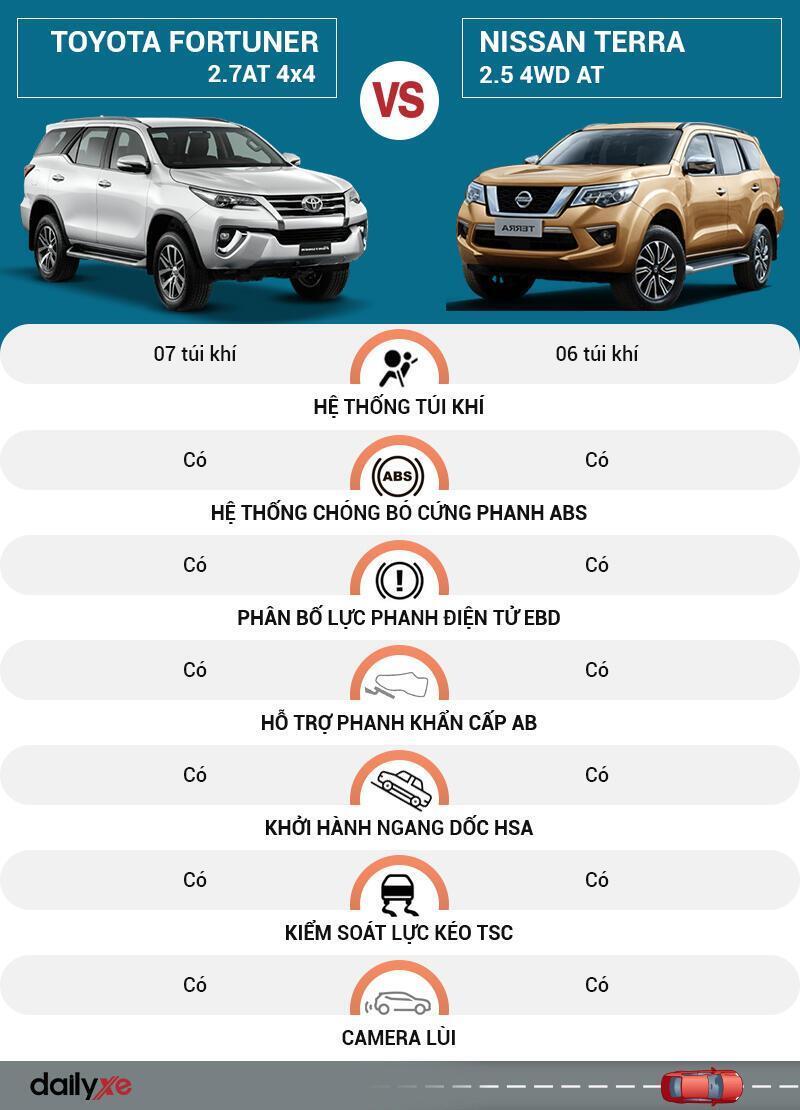 So sánh an toàn Toyota Fortuner và Nissan Terra