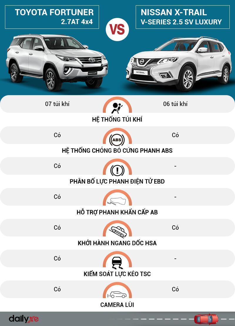 So sánh an toàn Toyota Fortuner và Nissan X-Trail