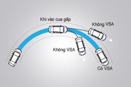 Hệ thống cân bằng điện tử (VSA)