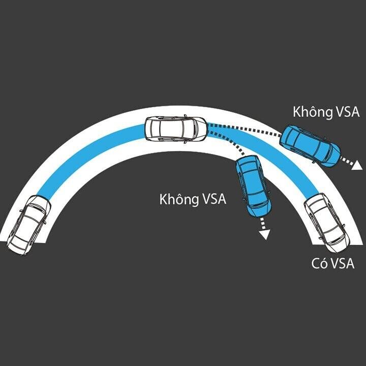 Hệ thống cân bằng điện tử VSA