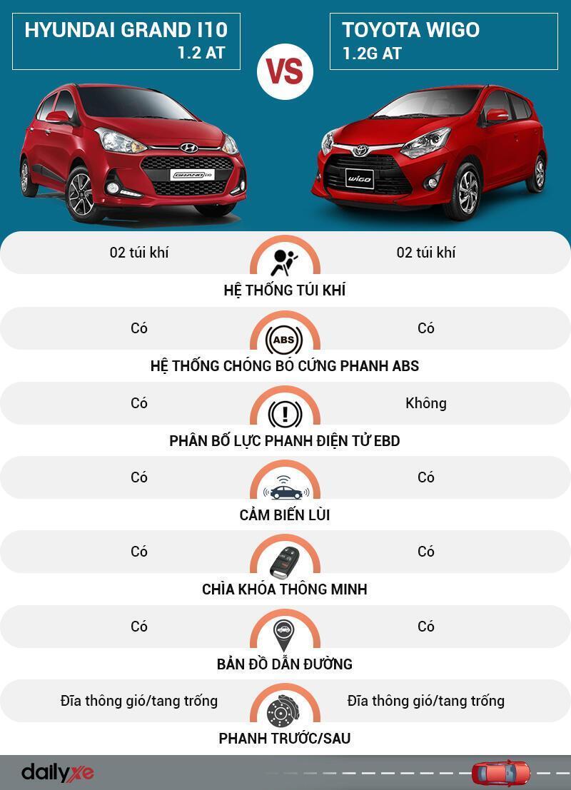 So sánh an toàn Hyundai Grand i10 và Toyota Wigo