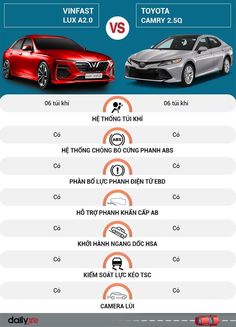 So sánh an toàn Vinfast LUX A2.0 Và Toyota Camry