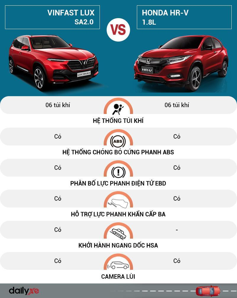 So sánh an toàn VinFast LUX SA2.0 và Honda HR-V