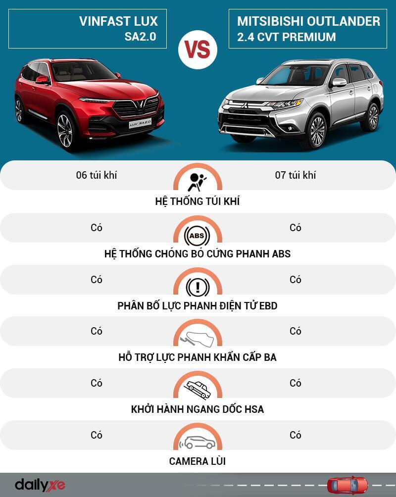 So sánh an toàn VinFast LUX SA2.0 và Mitsubishi Outlander