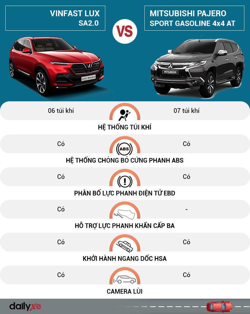 So sánh an toàn VinFast LUX SA2.0 và Mitsubishi Pajero Sport
