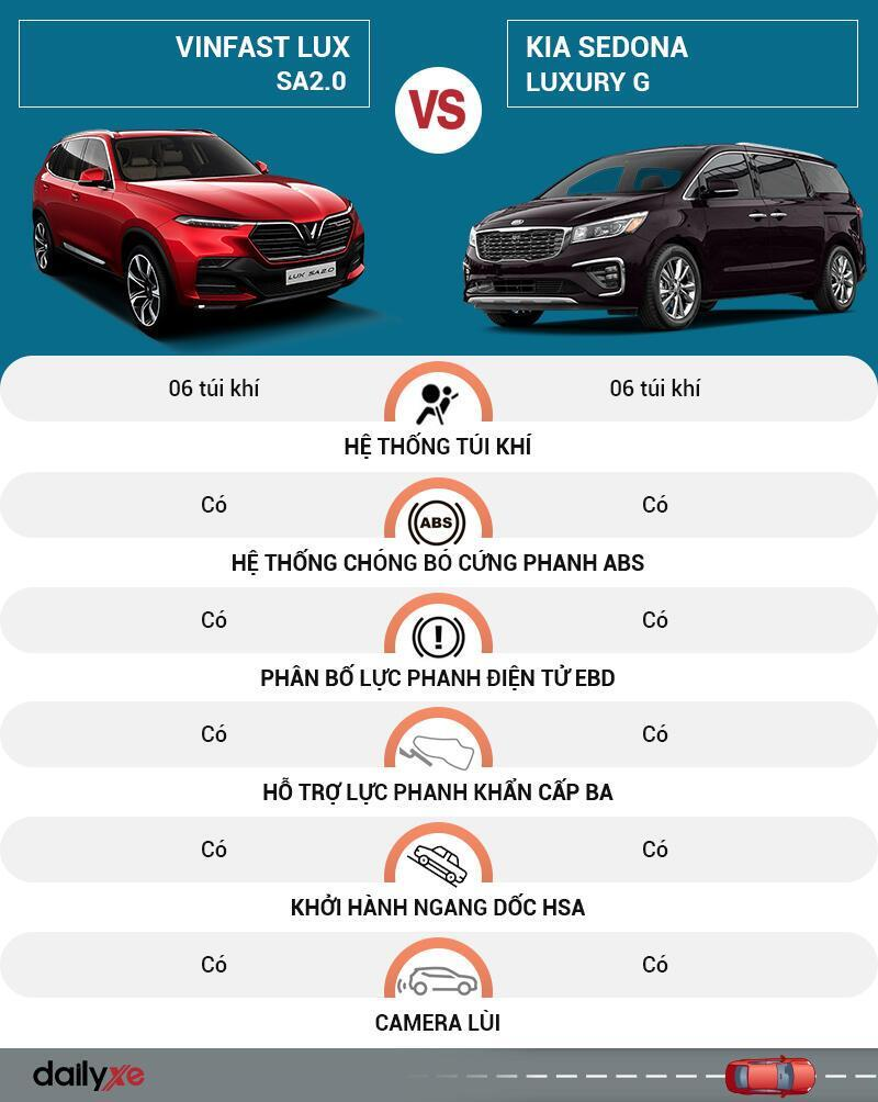 So sánh an toàn VinFast LUX SA2.0 và KIA Sedona