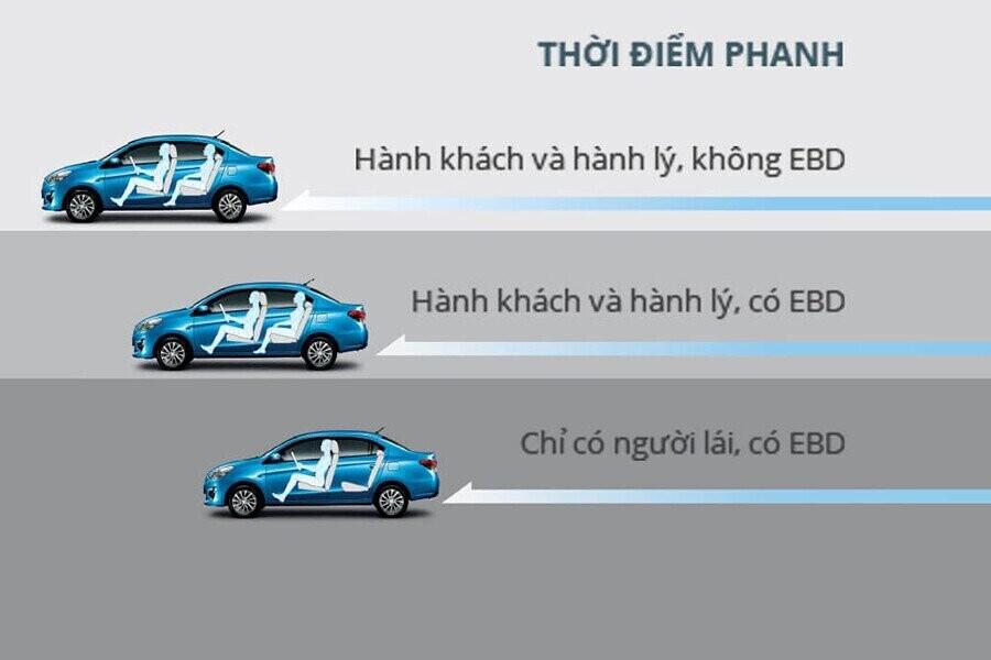 Hệ thống phanh EBD