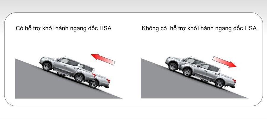 Mitsubishi Tritron trang bị hệ thống khởi hành ngang dốc HSA