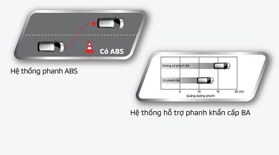 Hệ thống phanh ABS – EBD – BA