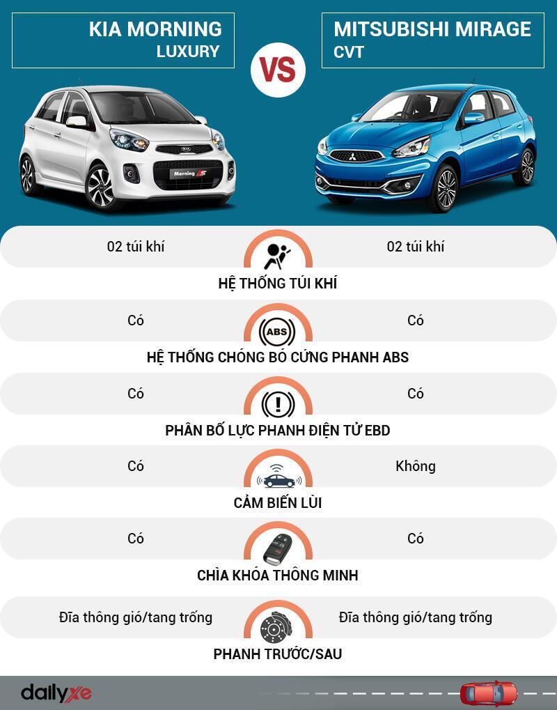 So sánh an toàn KIA Morning và Mitsubishi Mirage
