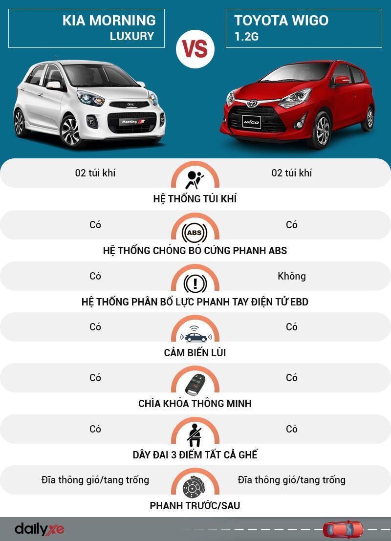 So sánh an toàn KIA Morning và Toyota Wigo