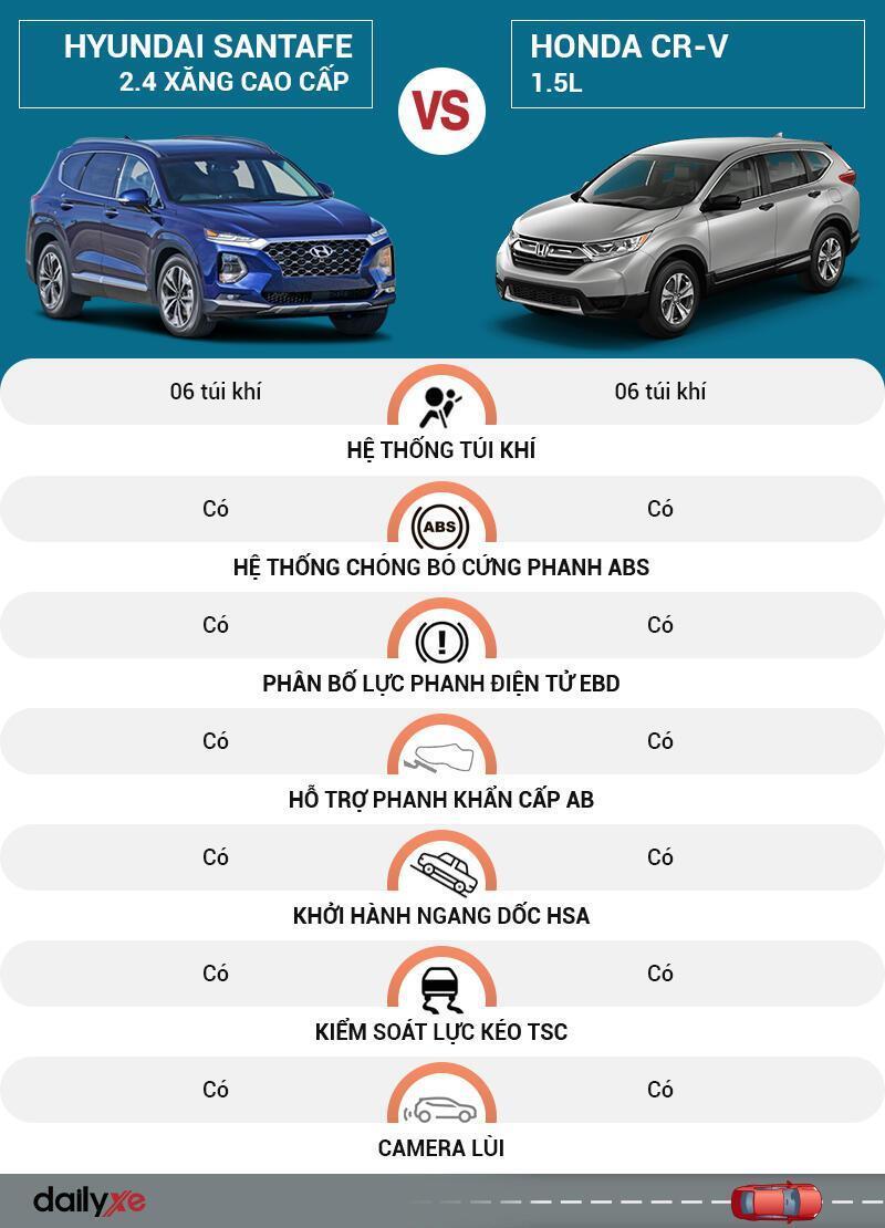 So sánh an toàn Hyundai SantaFe và Honda CR-V