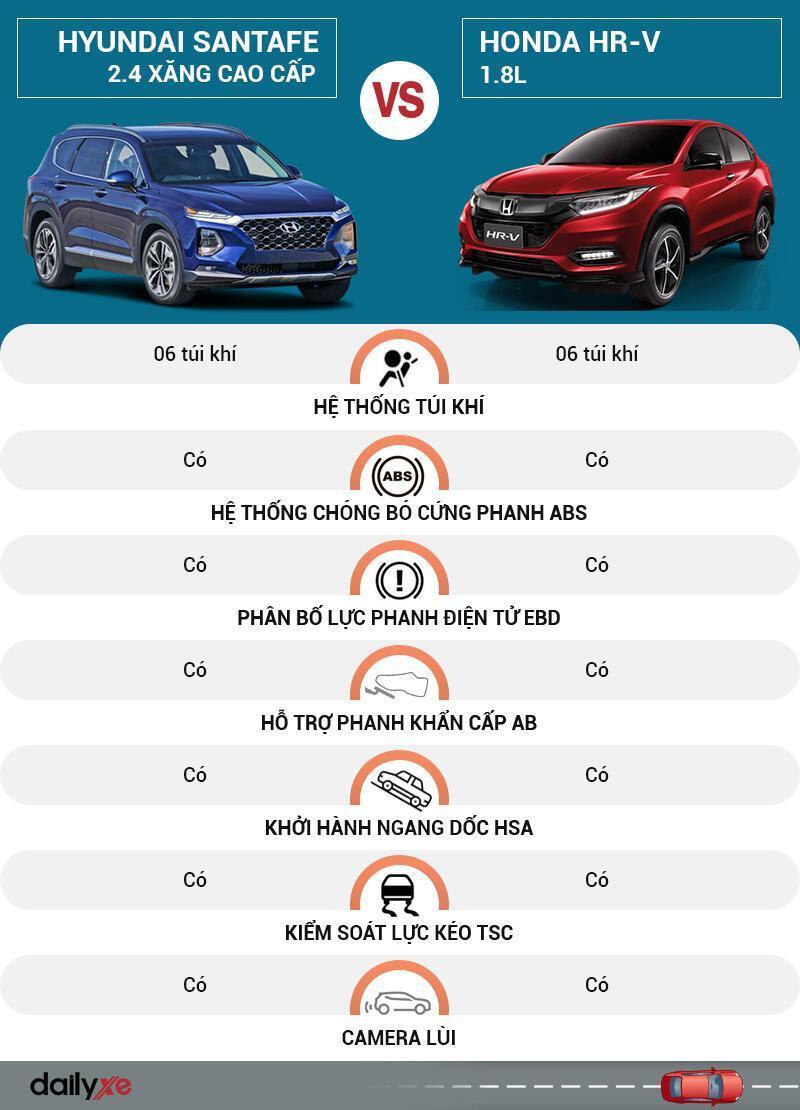 So sánh an toàn Hyundai SantaFe và Honda HR-V