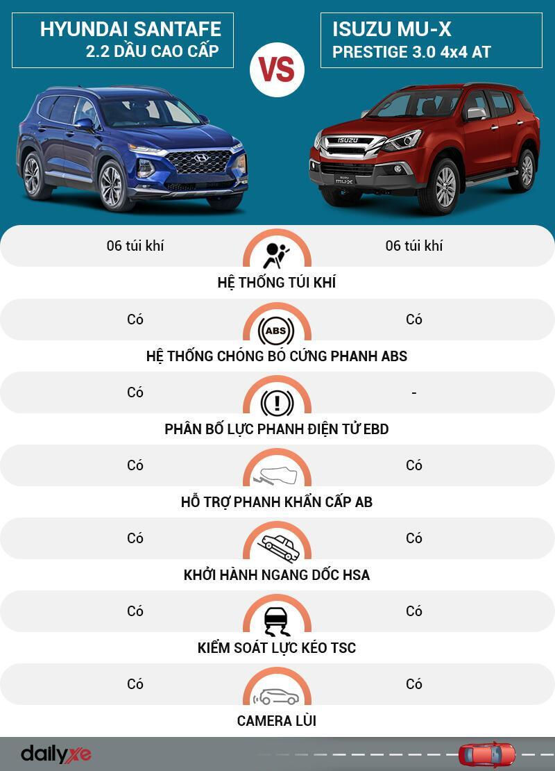 So sánh an toàn Hyundai SantaFe và Isuzu MU-X