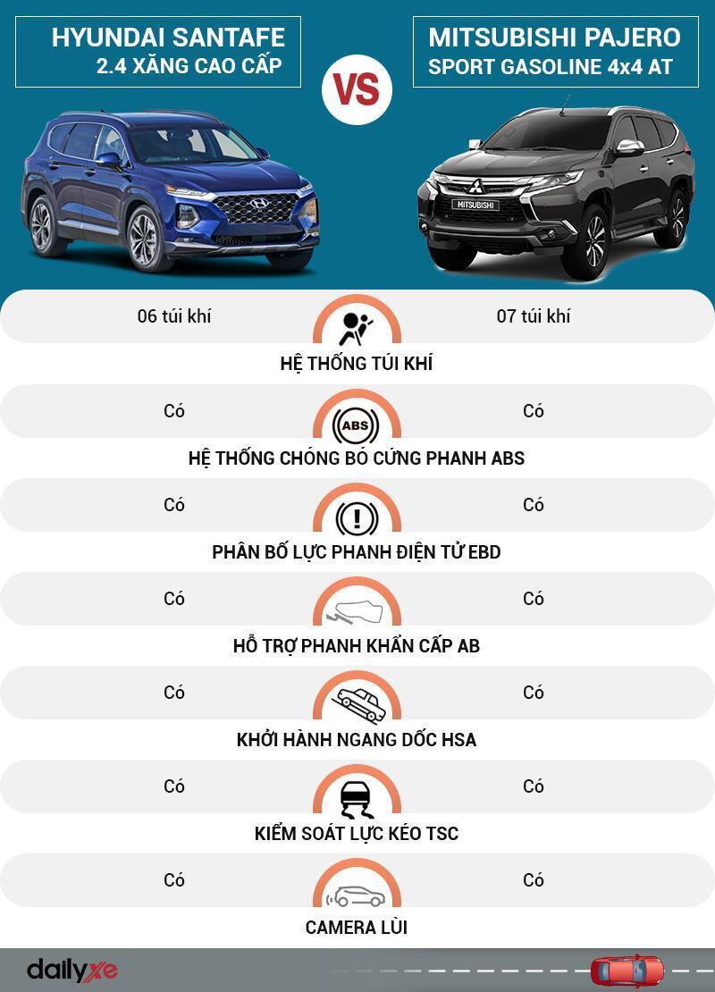 So sánh an toàn Hyundai SantaFe và Mitsubishi Pajero Sport