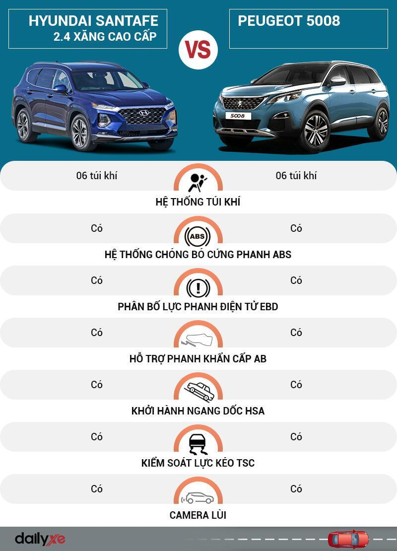 So sánh an toàn Hyundai SantaFe và Peugeot 5008