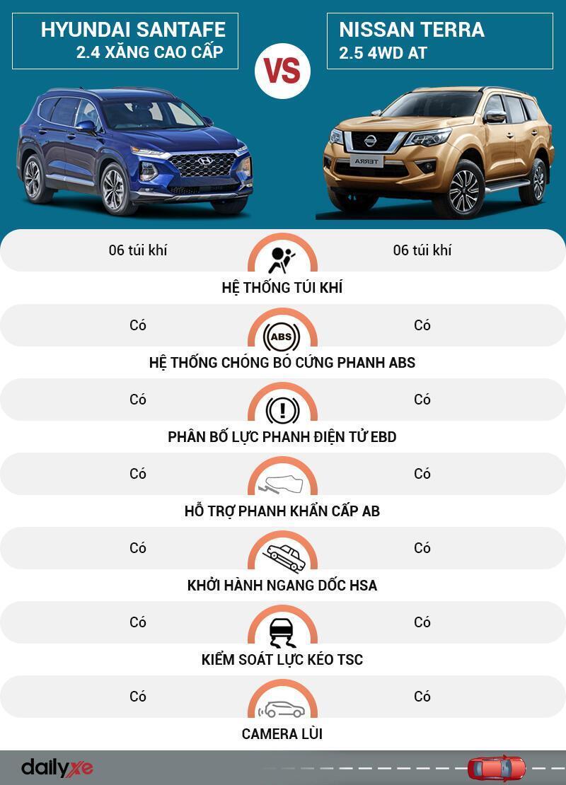 So sánh an toàn Hyundai SantaFe và Nissan Terra
