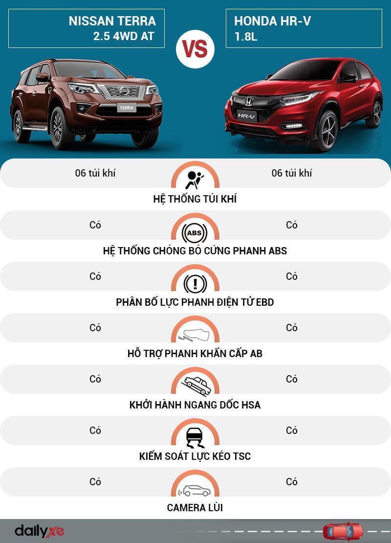 So sánh an toàn Nissan Terra và Honda HR-V