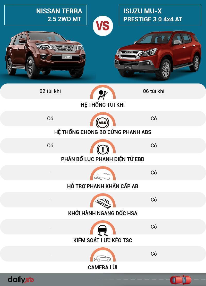 So sánh an toàn Nissan Terra và Isuzu MU-X