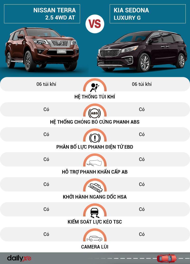 So sánh an toàn Nissan Terra và KIA Sedona