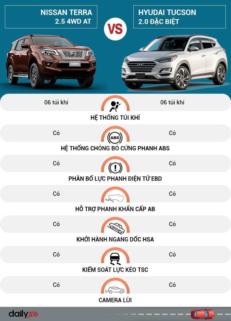 So sánh an toàn Nissan Terra và Hyundai Tucson