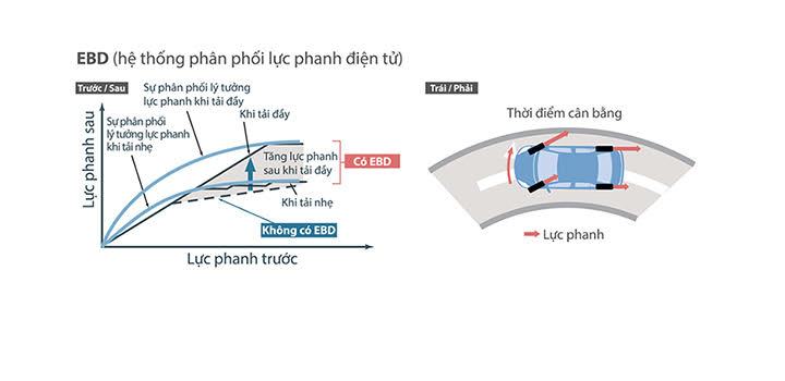 Hệ thống phân phối lực phanh điện tử