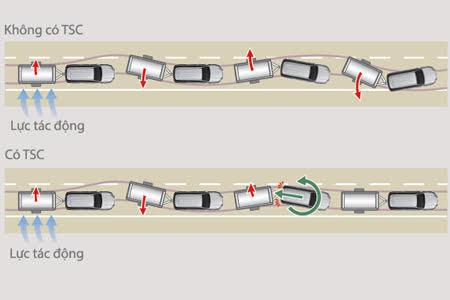 An toàn Toyota Fortuner 2.8V 4x4 - Hình 2