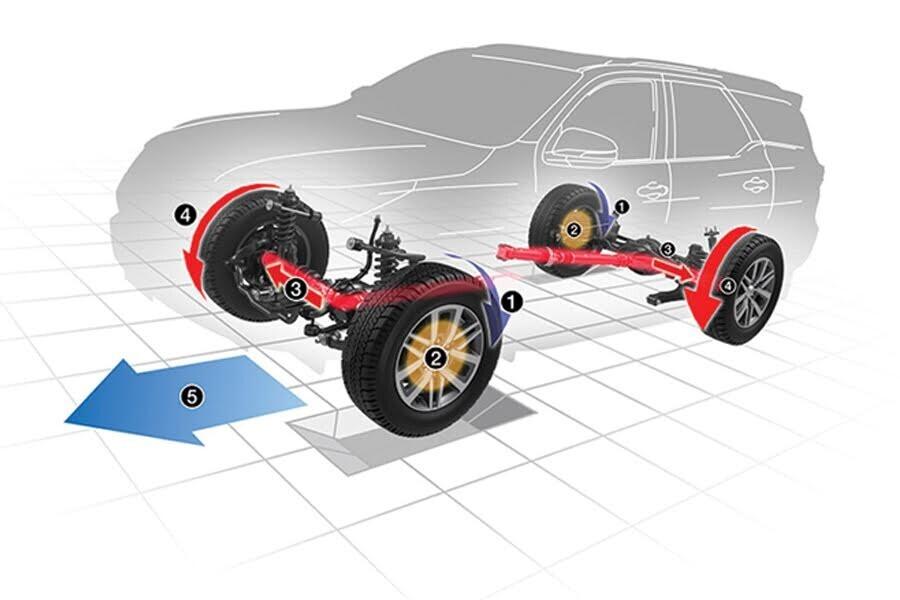 An toàn Toyota Fortuner 2.8V 4x4 - Hình 4
